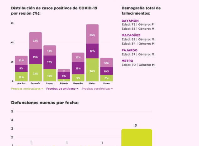 Domingo | Salud reporta 178 casos confirmados de COVID-19