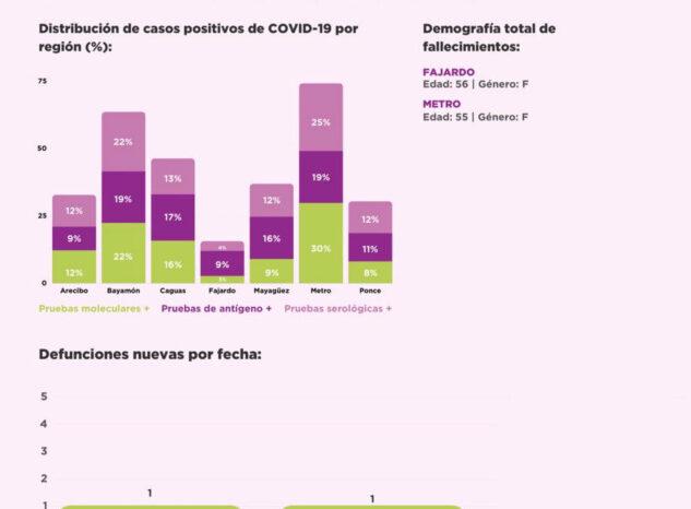 Salud reporta dos muertes por COVID-19 y 831 casos confirmados