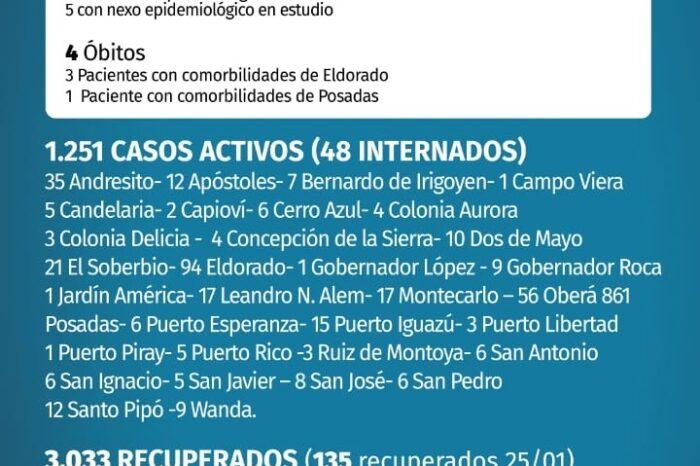 Coronavirus en Misiones: en las últimas 24 horas se produjeron cuatro fallecimientos y 124 nuevos contagios