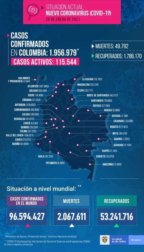 Colombia tiene otras 390 muertes por coronavirus y se aproxima a las 50 mil