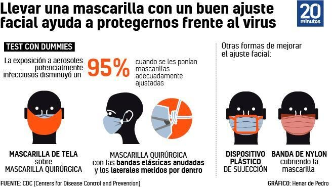 El Gobierno endurece requisitos para vender mascarillas higiénicas: estas son las exigencias que deben tener ahora