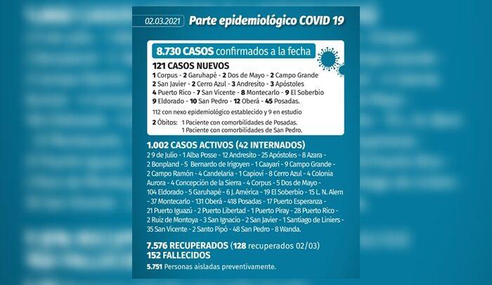 Se registraron 121 nuevos contagios de coronavirus en Misiones y dos muertes
