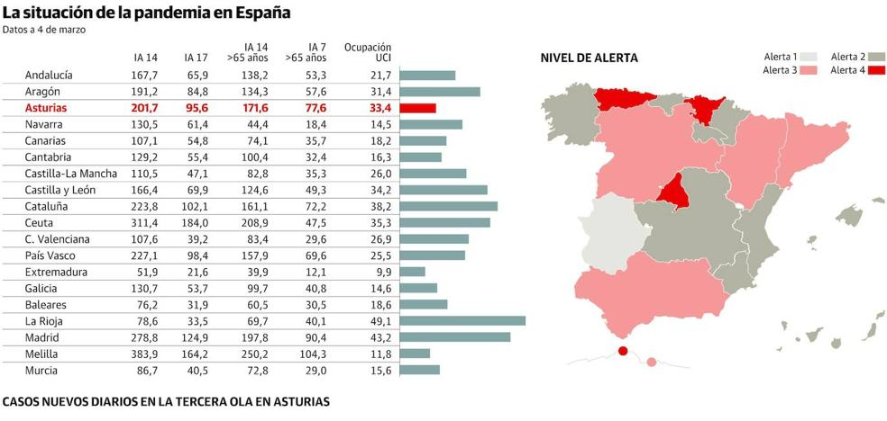 La cepa británica ya supone el 90% de los casos en Asturias y eleva la presión sanitaria