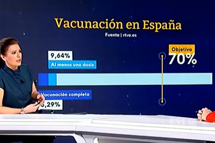 """Darias: """"España va a multiplicar por tres el ritmo de vacunación para llegar al 70% este verano"""""""