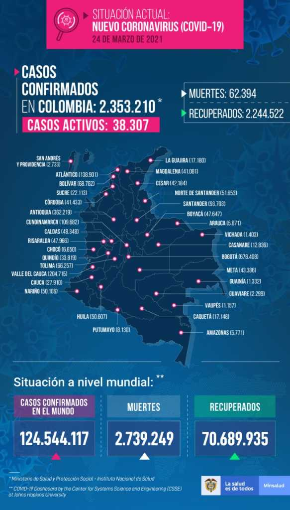 Colombia reporta 5.986 casos nuevos, 1.507 de ellos en el Atlántico