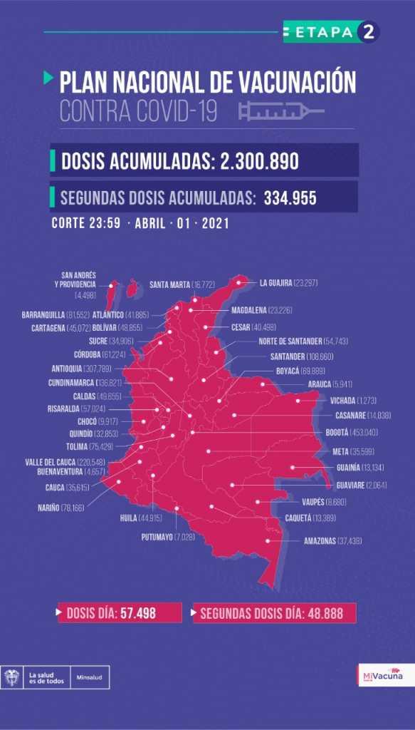 Colombia agrega 10.222 contagios y otras 163 muertes por covid-19