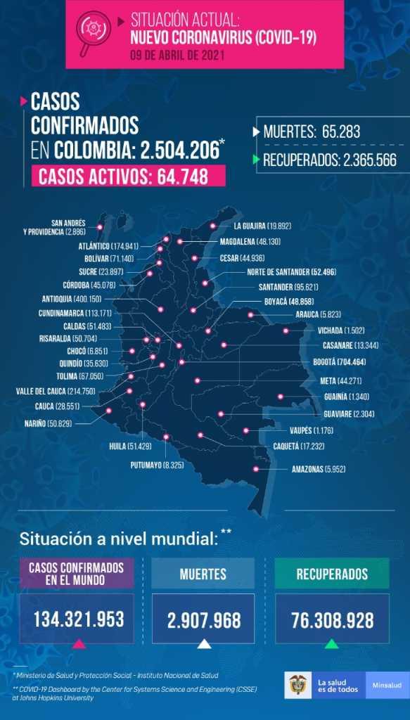 Colombia llega a 2,5 millones de casos de covid-19 y 65.283 muertes